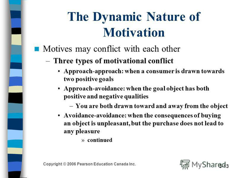 Copyright © 2006 Pearson Education Canada Inc. 3-13 The Dynamic Nature of Motivation Motives may conflict with each other –Three types of motivational conflict Approach-approach: when a consumer is drawn towards two positive goals Approach-avoidance: