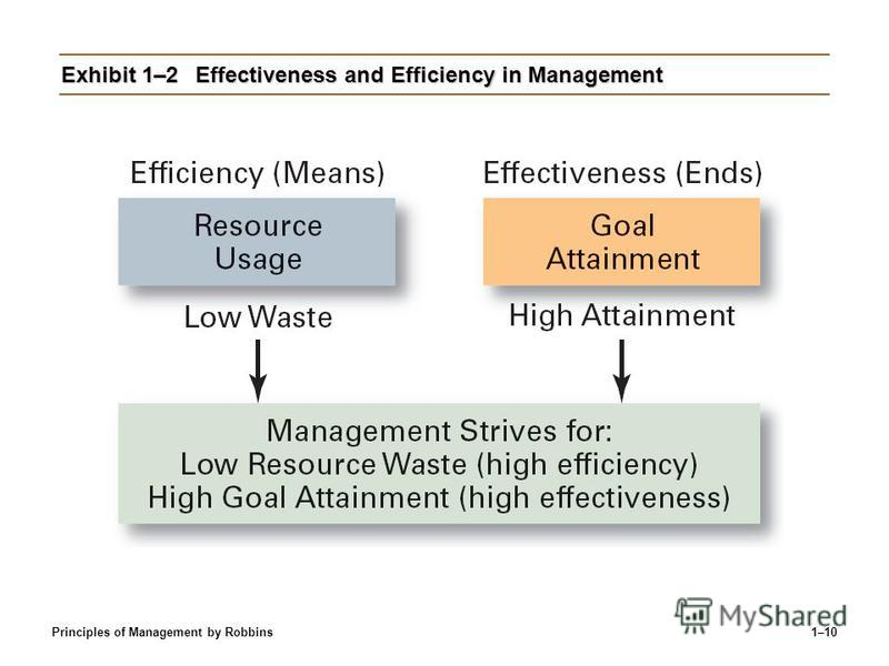 Principles of Management by Robbins1–10 Exhibit 1–2Effectiveness and Efficiency in Management