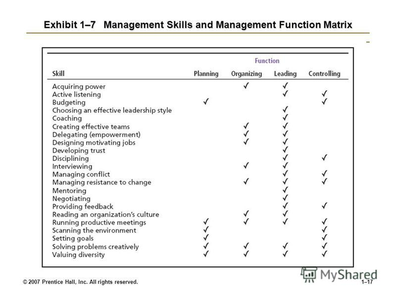 skills of managers would differ in Managerial levels and skills:middle-level managers, top managers principles of management business management  a number of aspects of the management process differ.