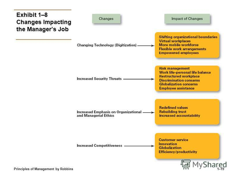 Principles of Management by Robbins1–19 Exhibit 1–8 Changes Impacting the Managers Job