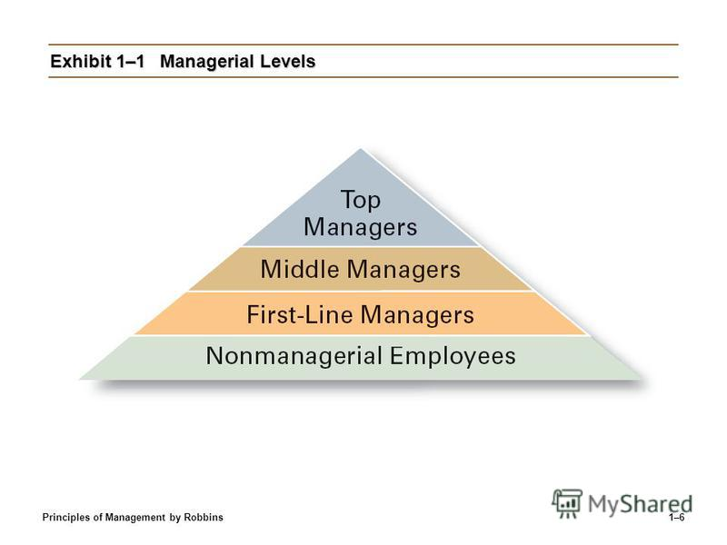 Principles of Management by Robbins1–6 Exhibit 1–1Managerial Levels