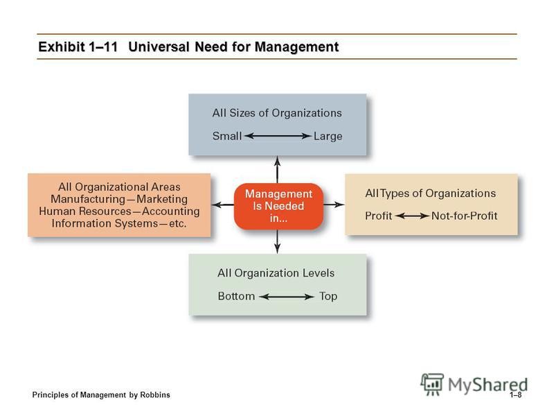 Principles of Management by Robbins1–8 Exhibit 1–11Universal Need for Management