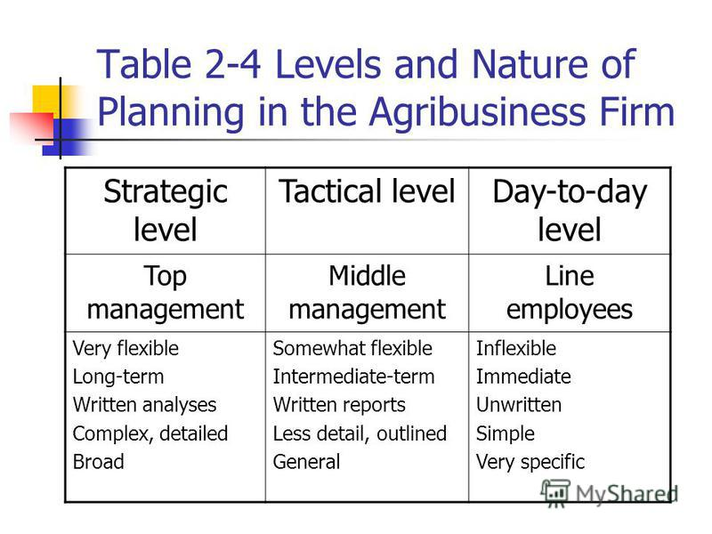 Table 2-4 Levels and Nature of Planning in the Agribusiness Firm Strategic level Tactical levelDay-to-day level Top management Middle management Line employees Very flexible Long-term Written analyses Complex, detailed Broad Somewhat flexible Interme