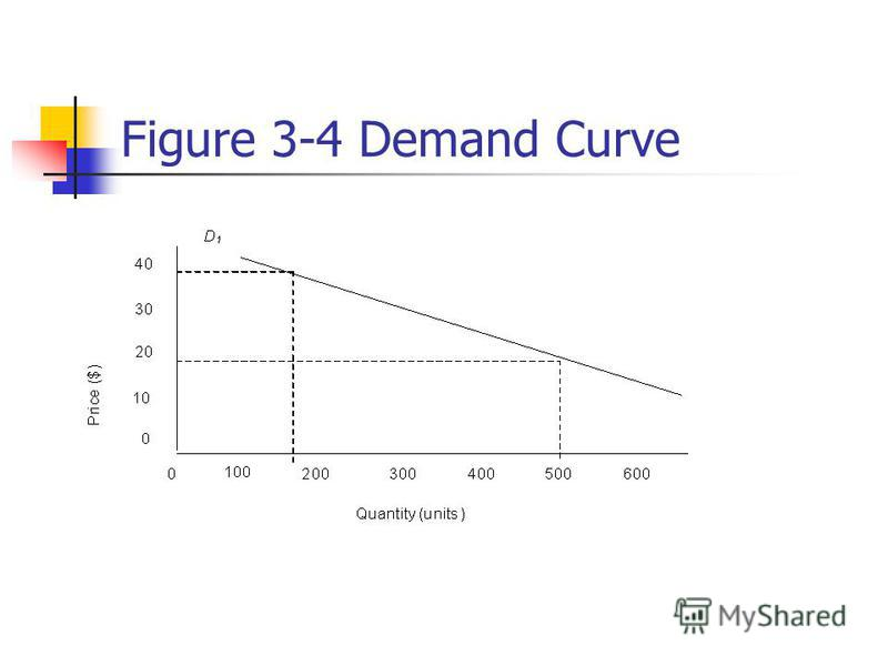 Figure 3-4 Demand Curve