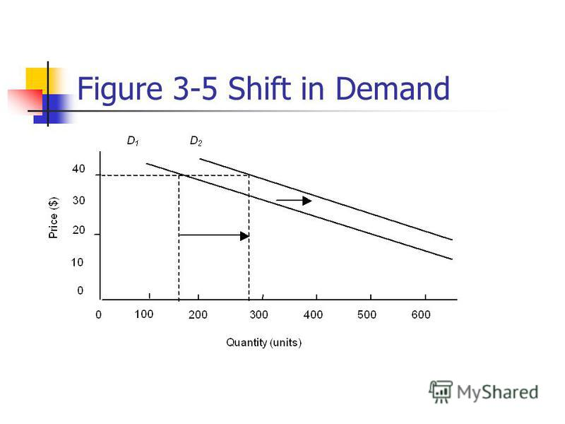 Figure 3-5 Shift in Demand