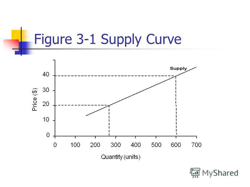 Figure 3-1 Supply Curve
