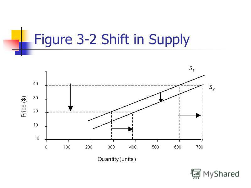 Figure 3-2 Shift in Supply