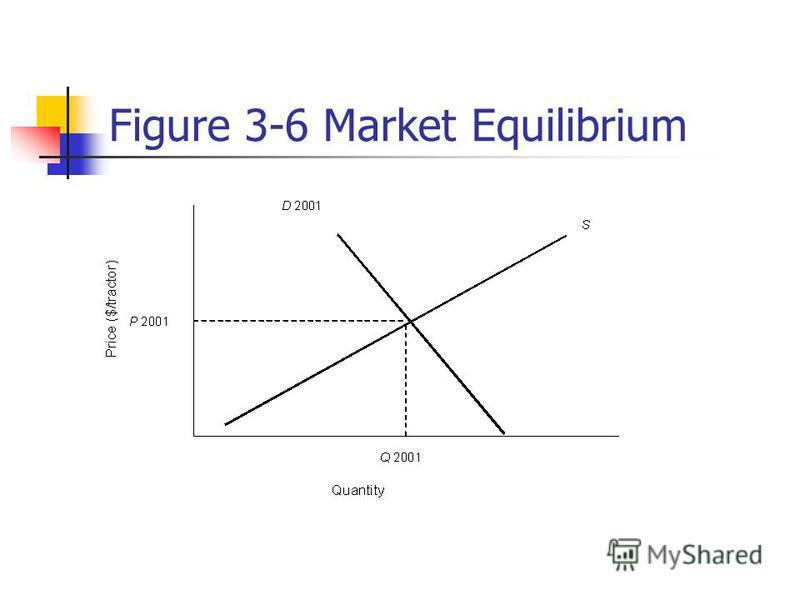 Figure 3-6 Market Equilibrium