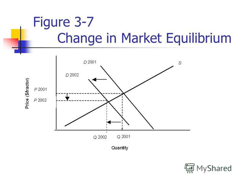 Figure 3-7 Change in Market Equilibrium