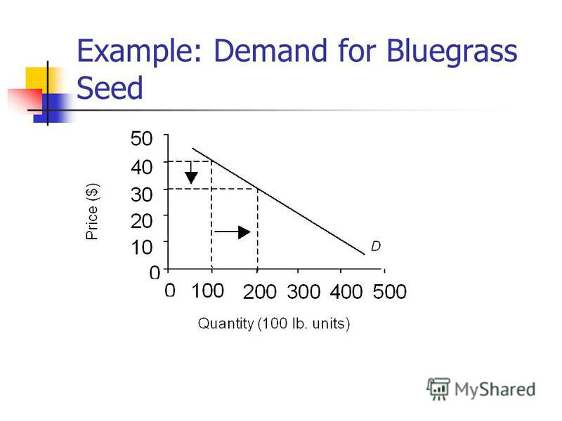 Example: Demand for Bluegrass Seed