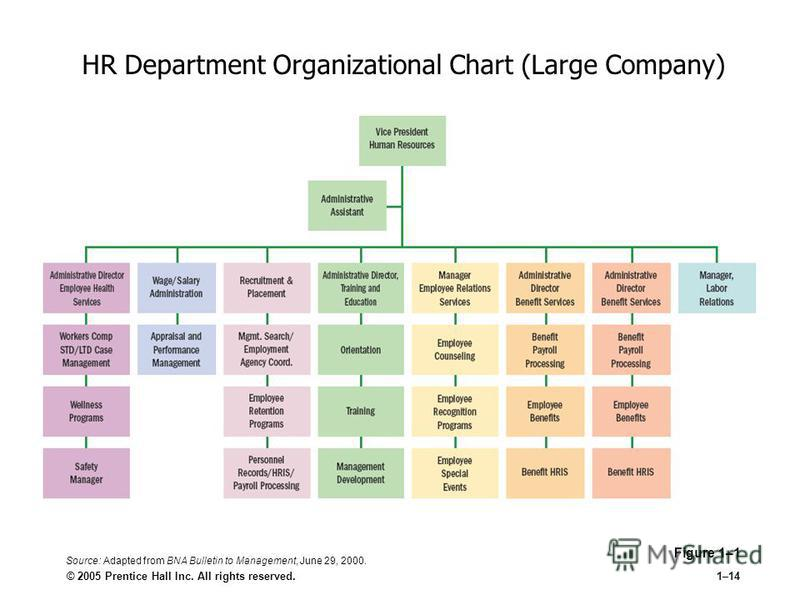 © 2005 Prentice Hall Inc. All rights reserved.1–14 HR Department Organizational Chart (Large Company) Figure 1–1 Source: Adapted from BNA Bulletin to Management, June 29, 2000.