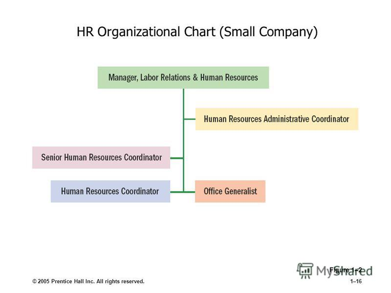 © 2005 Prentice Hall Inc. All rights reserved.1–16 HR Organizational Chart (Small Company) Figure 1–2