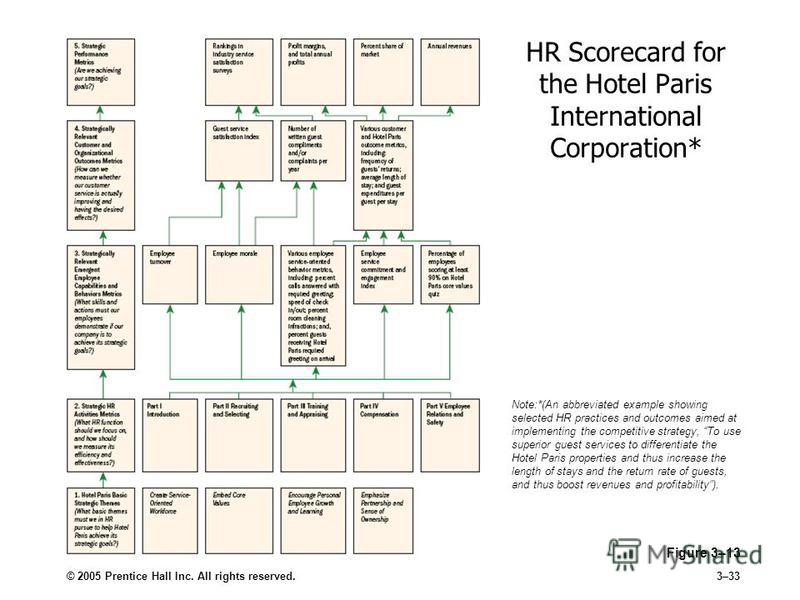 © 2005 Prentice Hall Inc. All rights reserved.3–33 HR Scorecard for the Hotel Paris International Corporation* Figure 3–13 Note:*(An abbreviated example showing selected HR practices and outcomes aimed at implementing the competitive strategy, To use