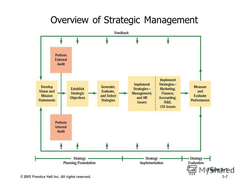 © 2005 Prentice Hall Inc. All rights reserved.3–7 Overview of Strategic Management Figure 3–1