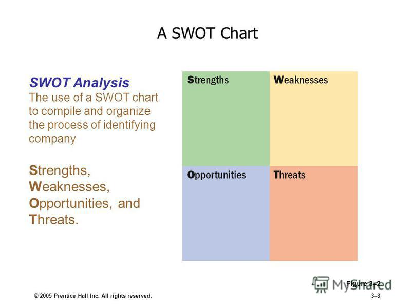 southwest airlines strength weaknesses opportunities threats
