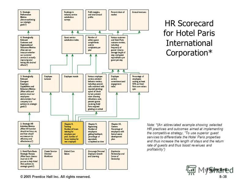© 2005 Prentice Hall Inc. All rights reserved.8–38 Figure 8–4 HR Scorecard for Hotel Paris International Corporation* Note: *(An abbreviated example showing selected HR practices and outcomes aimed at implementing the competitive strategy, To use sup