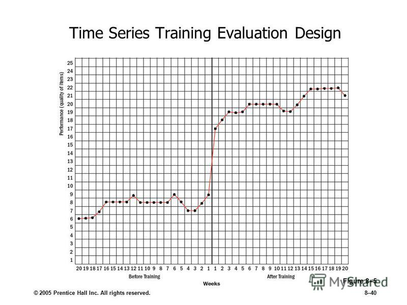 © 2005 Prentice Hall Inc. All rights reserved.8–40 Time Series Training Evaluation Design Figure 8–5