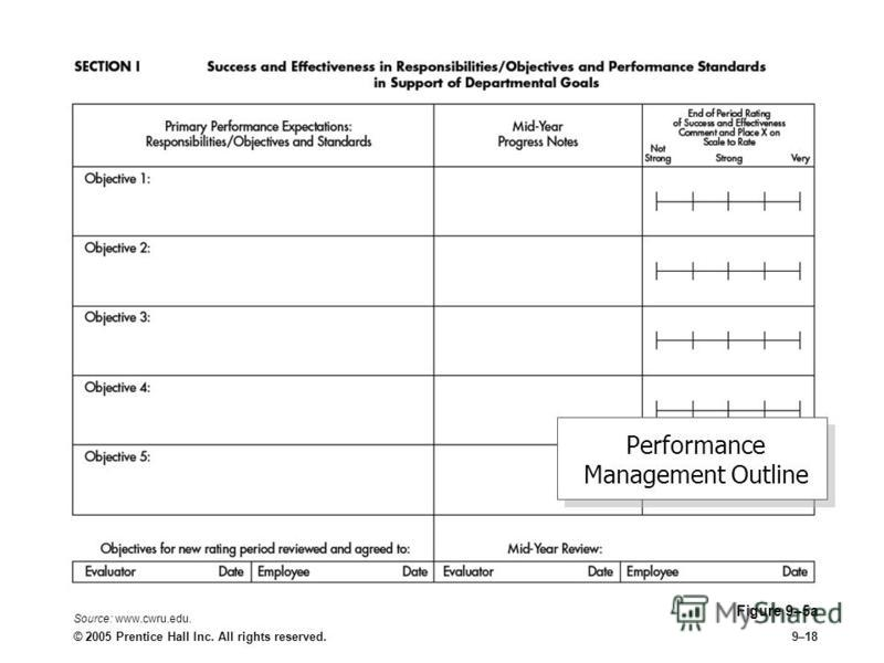 © 2005 Prentice Hall Inc. All rights reserved.9–18 Performance Management Outline Figure 9–5a Source: www.cwru.edu.