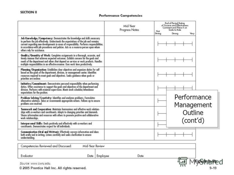 © 2005 Prentice Hall Inc. All rights reserved.9–19 Figure 9–5b Performance Management Outline (contd) Source: www.cwru.edu.