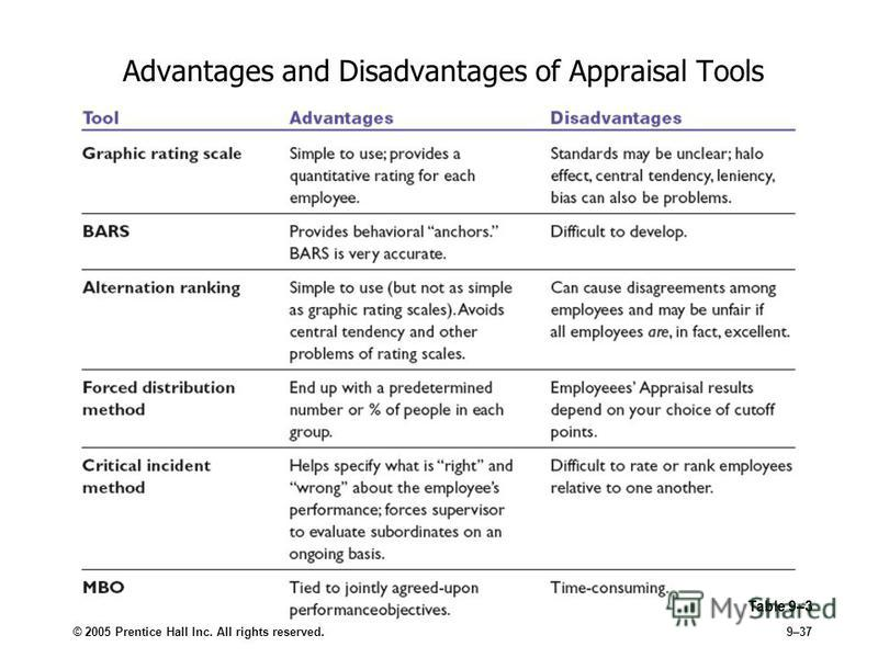 © 2005 Prentice Hall Inc. All rights reserved.9–37 Advantages and Disadvantages of Appraisal Tools Table 9–3