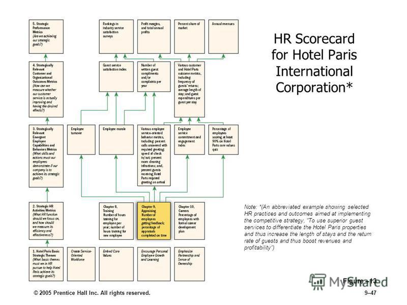 © 2005 Prentice Hall Inc. All rights reserved.9–47 Figure –13 HR Scorecard for Hotel Paris International Corporation* Note: *(An abbreviated example showing selected HR practices and outcomes aimed at implementing the competitive strategy, To use sup