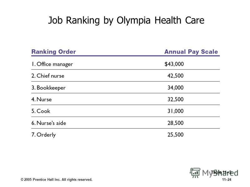 © 2005 Prentice Hall Inc. All rights reserved.11–24 Job Ranking by Olympia Health Care Table 11–3