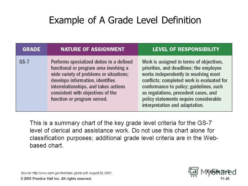 © 2005 Prentice Hall Inc. All rights reserved.11–26 Example of A Grade Level Definition Figure 11–3 This is a summary chart of the key grade level criteria for the GS-7 level of clerical and assistance work. Do not use this chart alone for classifica