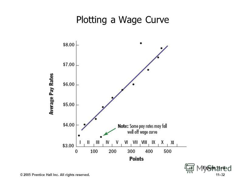 © 2005 Prentice Hall Inc. All rights reserved.11–32 Plotting a Wage Curve Figure 11–4