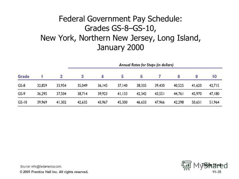 © 2005 Prentice Hall Inc. All rights reserved.11–35 Federal Government Pay Schedule: Grades GS-8–GS-10, New York, Northern New Jersey, Long Island, January 2000 Table 11–4 Source: info@fedamerica.com.