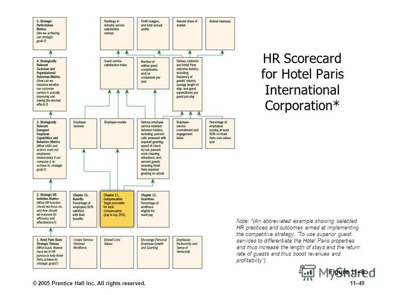 © 2005 Prentice Hall Inc. All rights reserved.11–49 Figure 11–8 HR Scorecard for Hotel Paris International Corporation* Note: *(An abbreviated example showing selected HR practices and outcomes aimed at implementing the competitive strategy, To use s