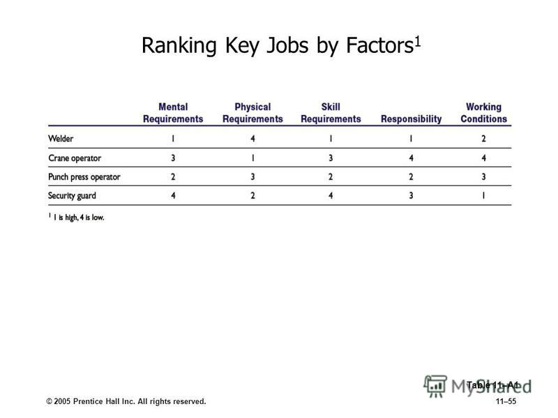 © 2005 Prentice Hall Inc. All rights reserved.11–55 Ranking Key Jobs by Factors 1 Table 11–A1