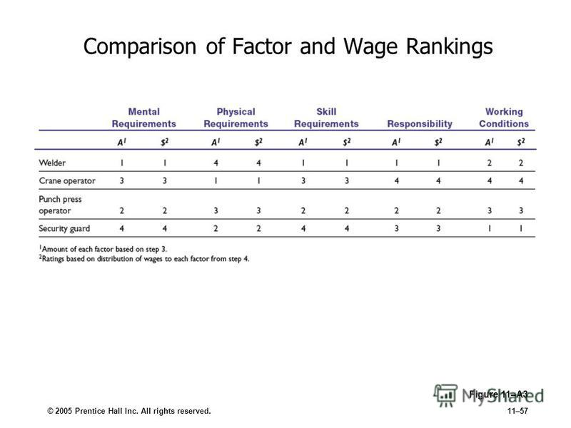 © 2005 Prentice Hall Inc. All rights reserved.11–57 Comparison of Factor and Wage Rankings Figure 11–A3