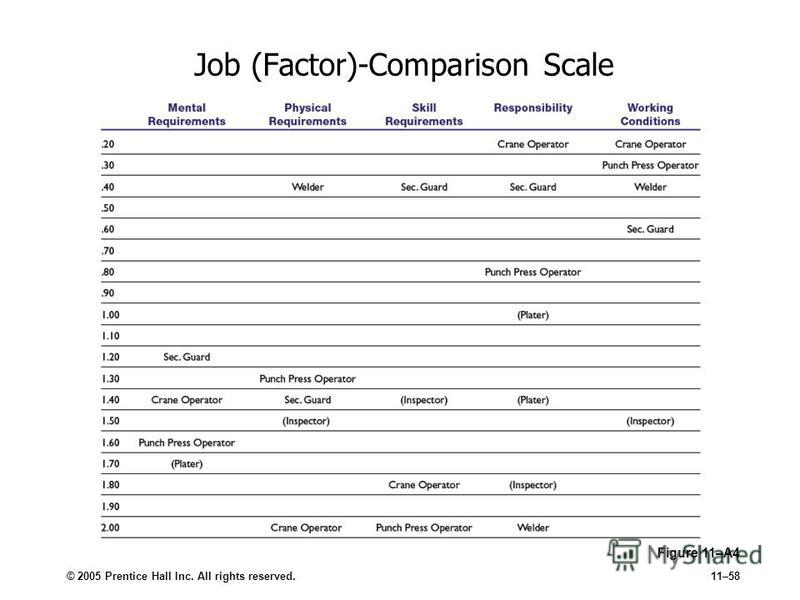 © 2005 Prentice Hall Inc. All rights reserved.11–58 Job (Factor)-Comparison Scale Figure 11–A4