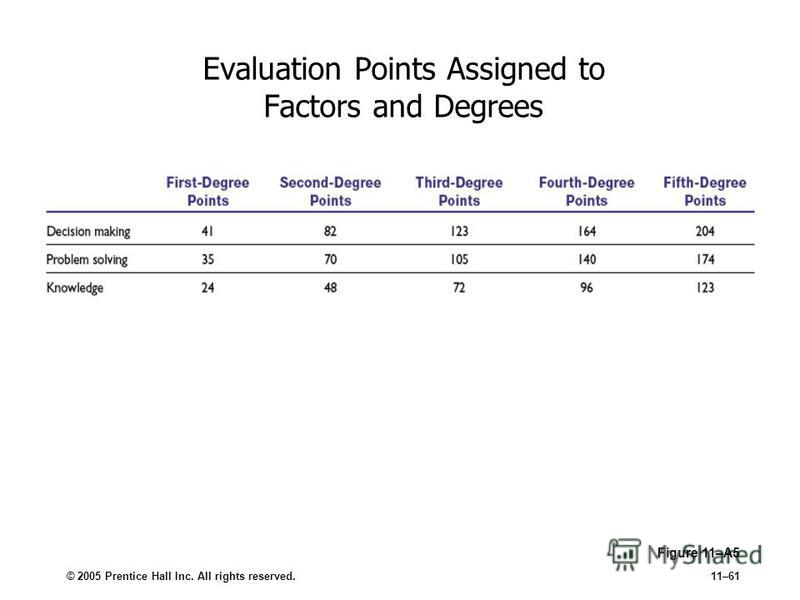 © 2005 Prentice Hall Inc. All rights reserved.11–61 Evaluation Points Assigned to Factors and Degrees Figure 11–A5