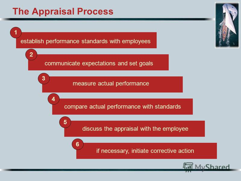 The Appraisal Process establish performance standards with employees compare actual performance with standardsdiscuss the appraisal with the employeeif necessary, initiate corrective action measure actual performance communicate expectations and set