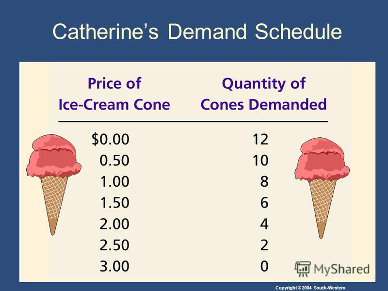 Copyright © 2004 South-Western Catherines Demand Schedule