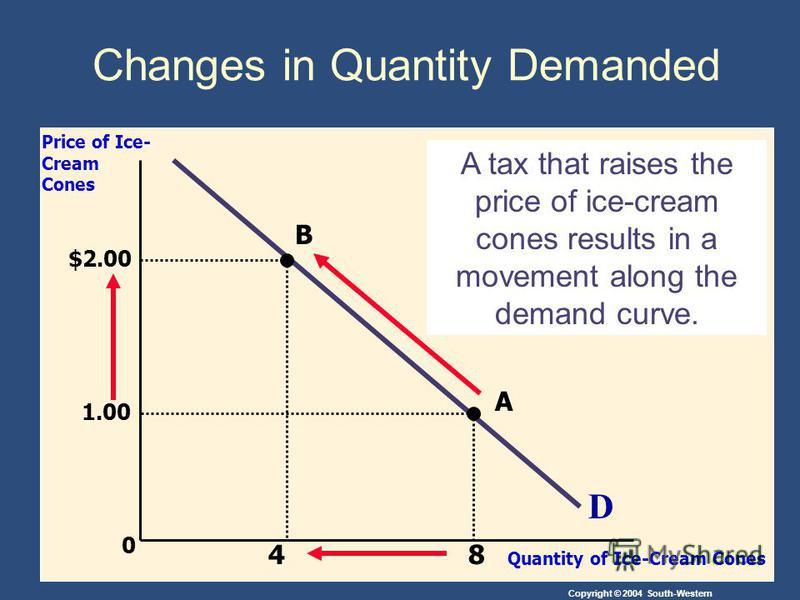 Copyright © 2004 South-Western 0 D Price of Ice- Cream Cones Quantity of Ice-Cream Cones A tax that raises the price of ice-cream cones results in a movement along the demand curve. A B 8 1.00 $2.00 4 Changes in Quantity Demanded