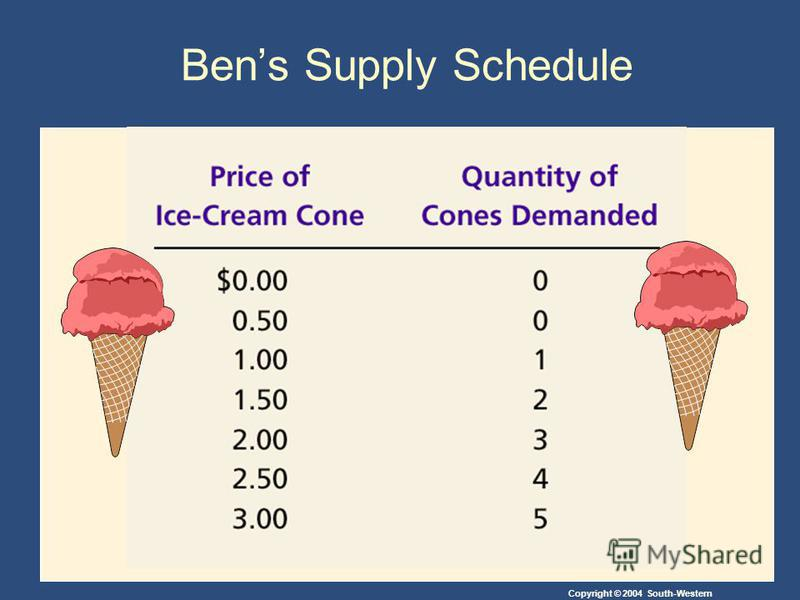 Copyright © 2004 South-Western Bens Supply Schedule