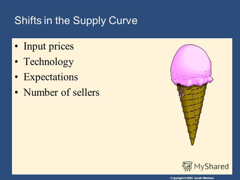 Copyright © 2004 South-Western Shifts in the Supply Curve Input prices Technology Expectations Number of sellers
