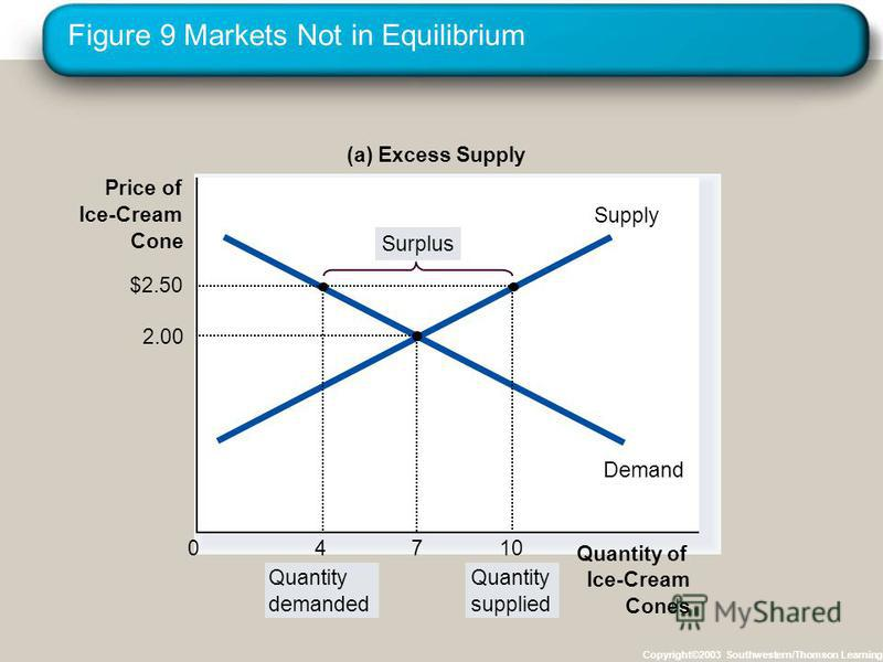Figure 9 Markets Not in Equilibrium Copyright©2003 Southwestern/Thomson Learning Price of Ice-Cream Cone 0 Supply Demand (a) Excess Supply Quantity demanded Quantity supplied Surplus Quantity of Ice-Cream Cones 4 $2.50 10 2.00 7