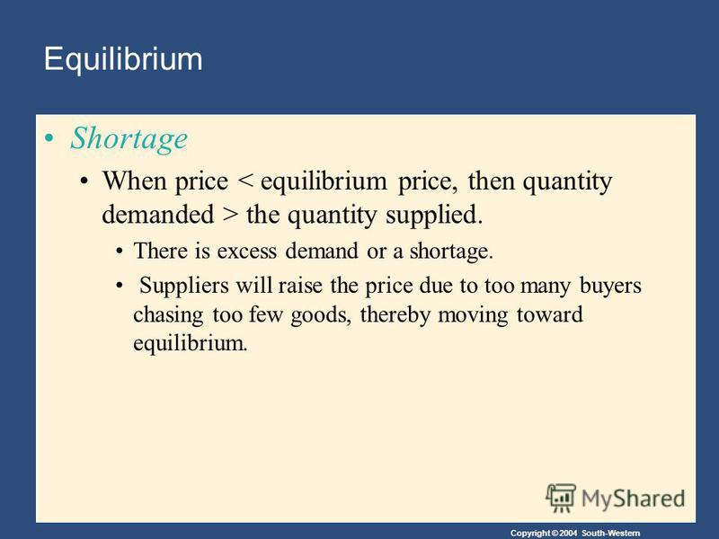 Copyright © 2004 South-Western Equilibrium Shortage When price the quantity supplied. There is excess demand or a shortage. Suppliers will raise the price due to too many buyers chasing too few goods, thereby moving toward equilibrium.
