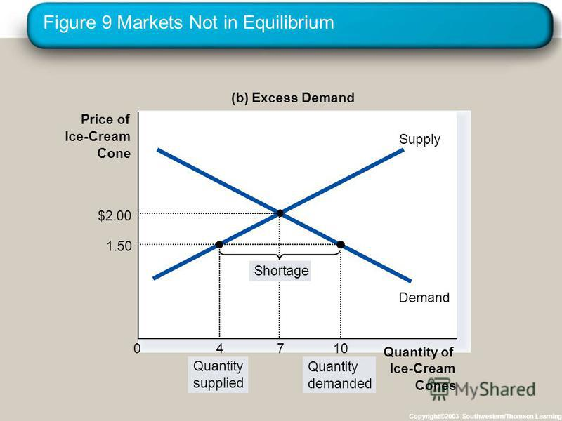 Figure 9 Markets Not in Equilibrium Copyright©2003 Southwestern/Thomson Learning Price of Ice-Cream Cone 0 Quantity of Ice-Cream Cones Supply Demand (b) Excess Demand Quantity supplied Quantity demanded 1.50 10 $2.00 7 4 Shortage