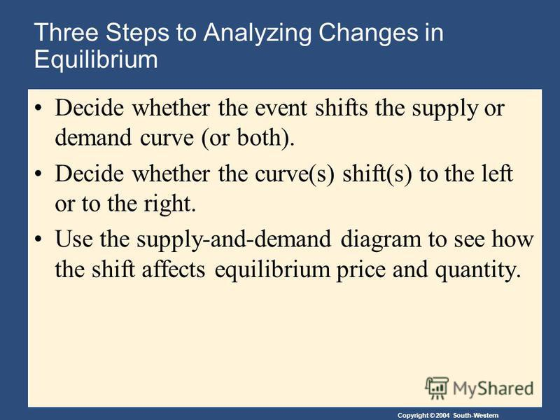 Copyright © 2004 South-Western Three Steps to Analyzing Changes in Equilibrium Decide whether the event shifts the supply or demand curve (or both). Decide whether the curve(s) shift(s) to the left or to the right. Use the supply-and-demand diagram t