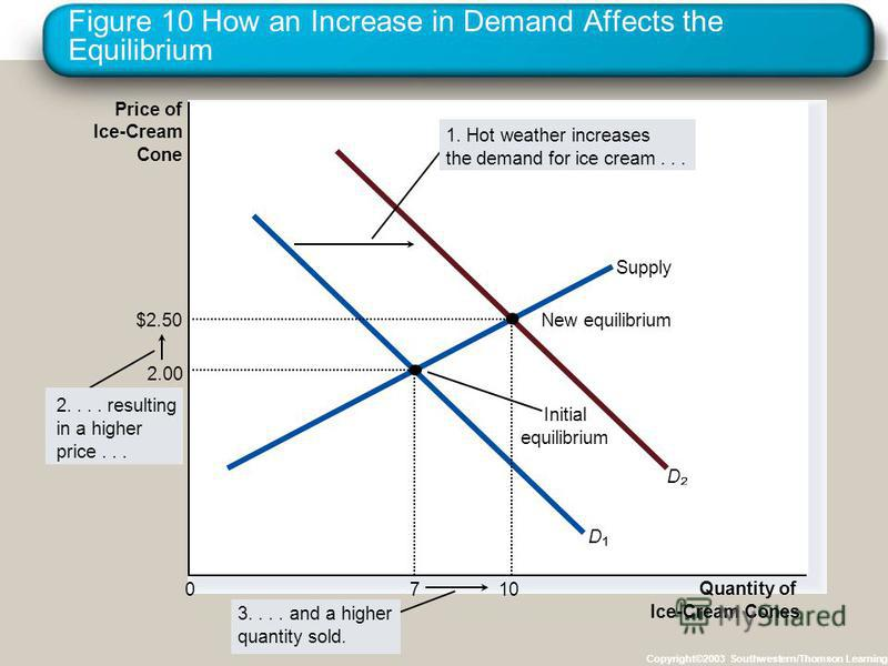 Figure 10 How an Increase in Demand Affects the Equilibrium Copyright©2003 Southwestern/Thomson Learning Price of Ice-Cream Cone 0 Quantity of Ice-Cream Cones Supply Initial equilibrium D D 3....and a higher quantity sold. 2.... resulting in a higher