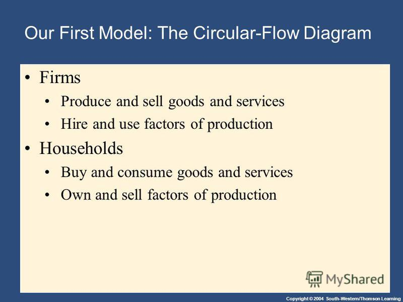 Copyright © 2004 South-Western/Thomson Learning Our First Model: The Circular-Flow Diagram Firms Produce and sell goods and services Hire and use factors of production Households Buy and consume goods and services Own and sell factors of production