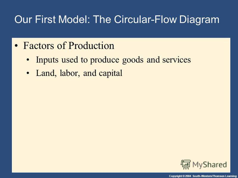 Copyright © 2004 South-Western/Thomson Learning Our First Model: The Circular-Flow Diagram Factors of Production Inputs used to produce goods and services Land, labor, and capital