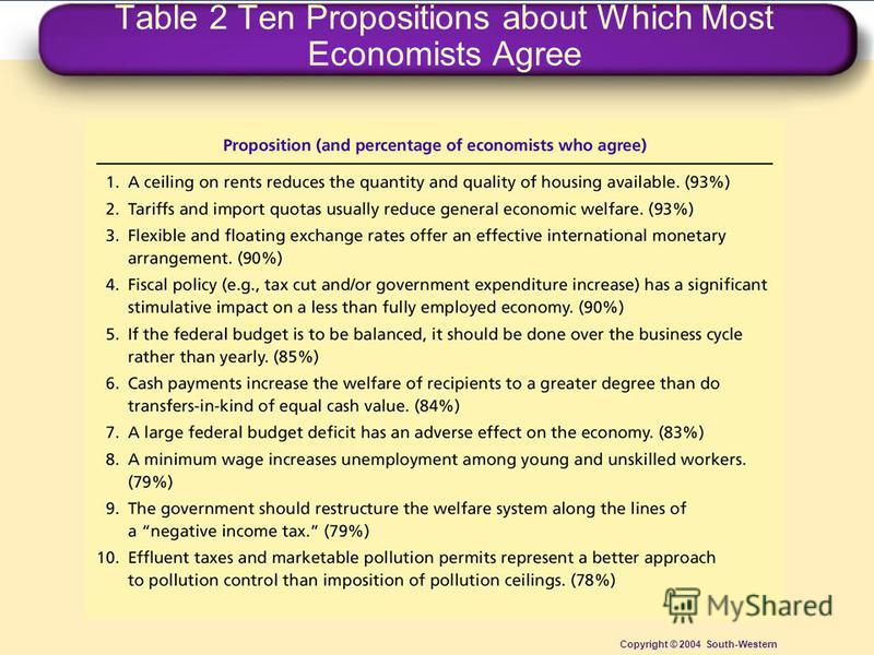 Table 2 Ten Propositions about Which Most Economists Agree Copyright © 2004 South-Western