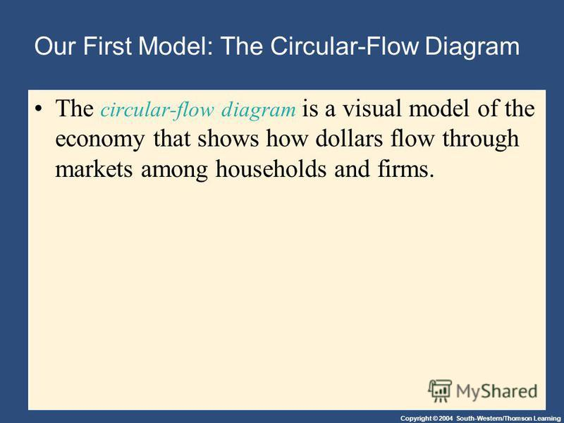 Copyright © 2004 South-Western/Thomson Learning Our First Model: The Circular-Flow Diagram The circular-flow diagram is a visual model of the economy that shows how dollars flow through markets among households and firms.