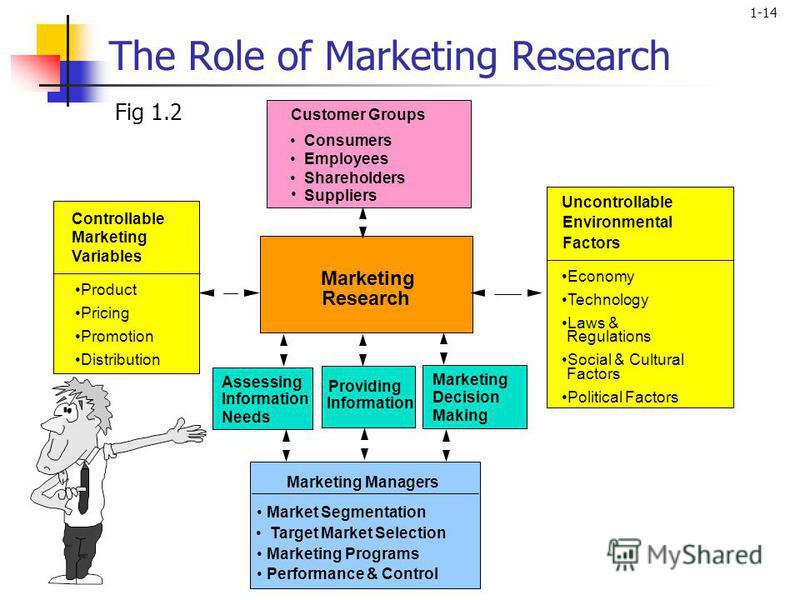 the role of marketing in an I certainly do not disagree with peter drucker or his statement about the essential role of marketing for all businesses on this point, please see my post.