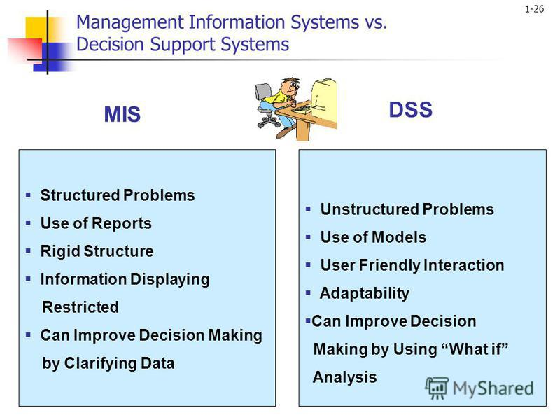 1-26 Management Information Systems vs. Decision Support Systems Unstructured Problems Use of Models User Friendly Interaction Adaptability Can Improve Decision Making by Using What if Analysis DSS MIS Structured Problems Use of Reports Rigid Structu